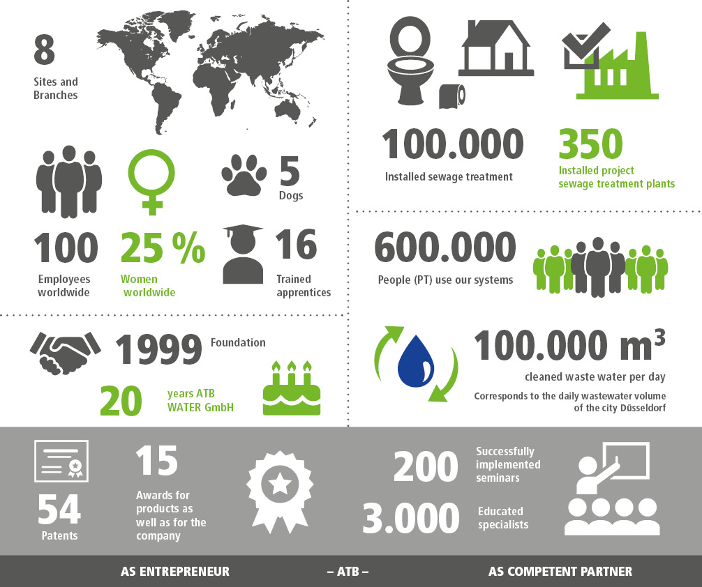 Our Company Achievements - ATB as entrepreneur and competent partner