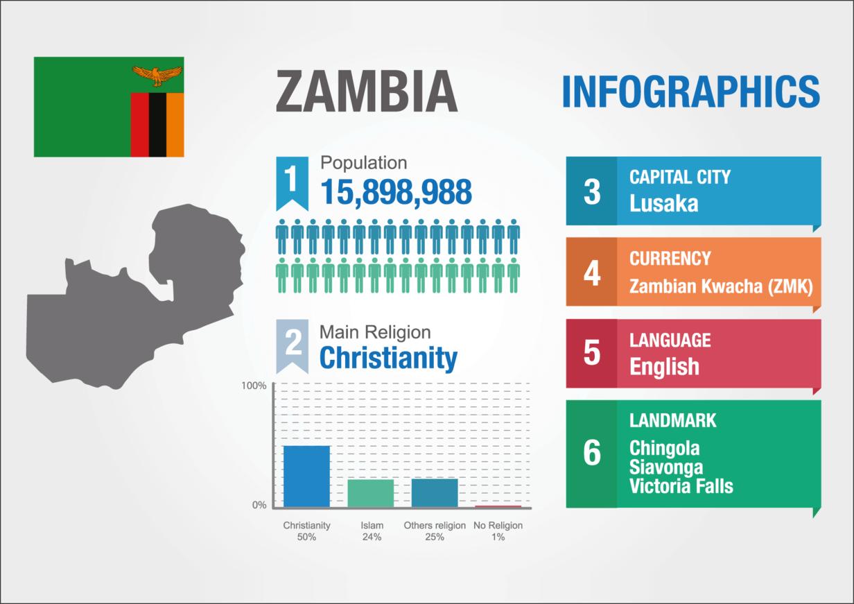 Daten über Sambia